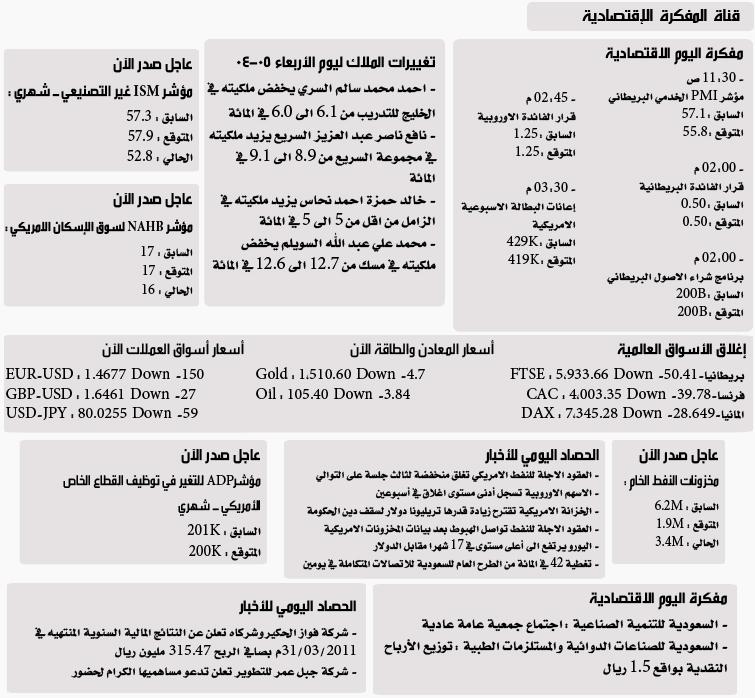 بشرى سارة : تدشين خدمة رسائل الجوال لنادي خبراء المال نادي خبراء المال
